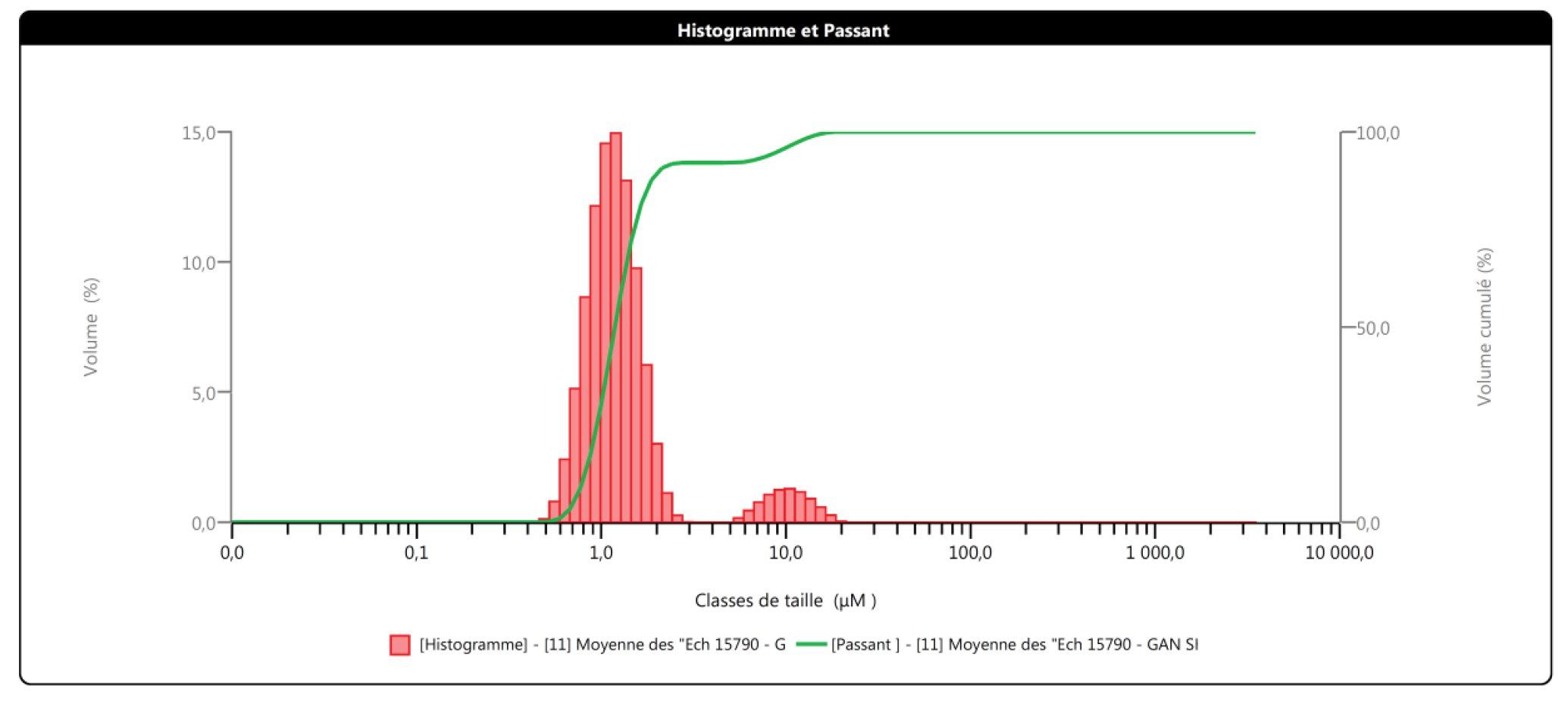 Histogramme et Passant